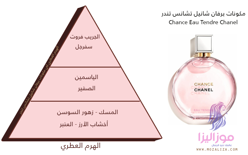 7e290441412ad مكونات برفان شانيل تشانس تندر Chance Eau Tendre Chanel